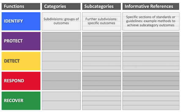 How NIST CSF Functions Are Structured in the Framework | Axio