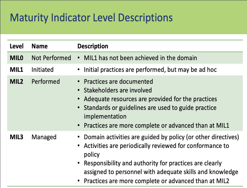 C2M2 Maturity Indicator Levels