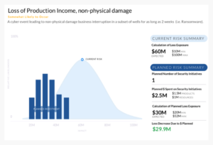 Loss of Production Income